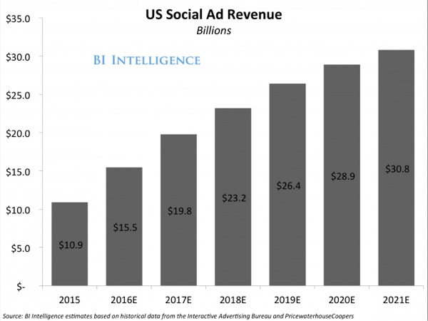 Graph - US Social Ad Revenue