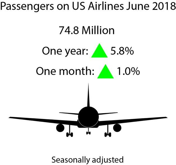 Infographic - JUne 2018 U.S. Airline Traffic Data