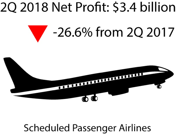 Infographic - Second Quarter 2018 U.S. Airline Financial Data