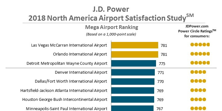 Graph from North America Airport Satisfaction Study