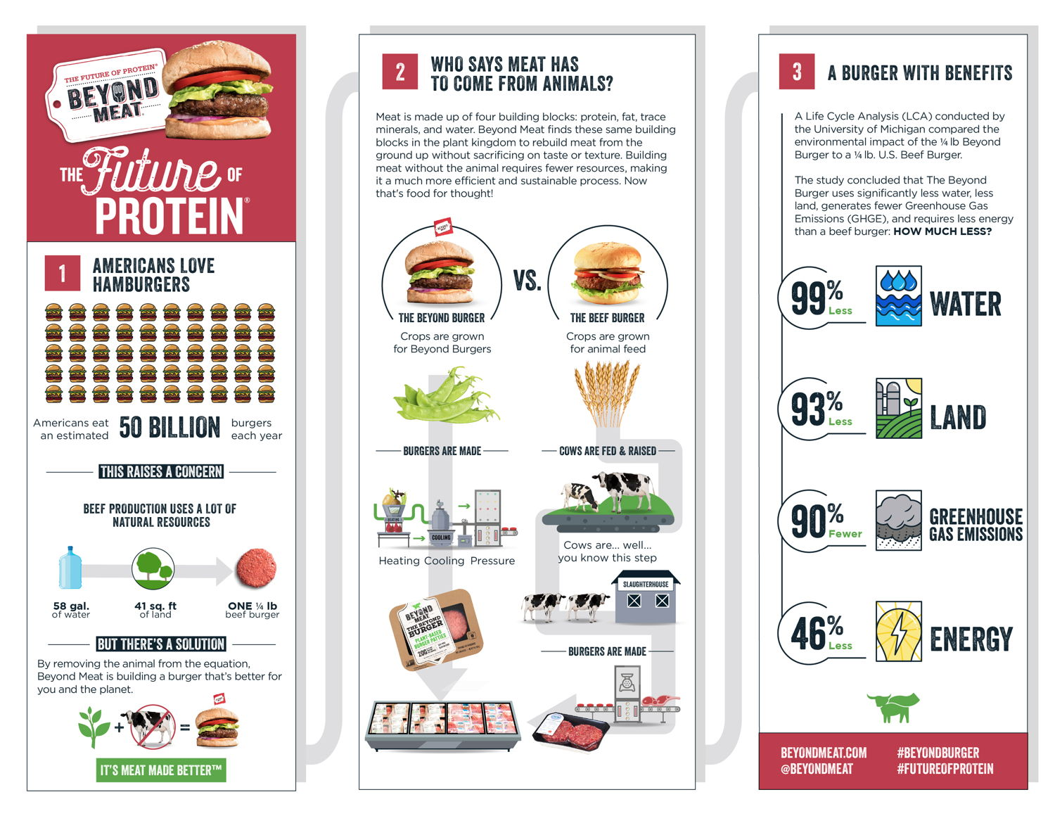 Infographic - The Beyond Burger vs. a traditional beef burger