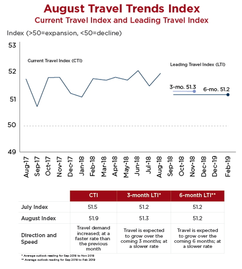 Graph - August Travel Trends Index
