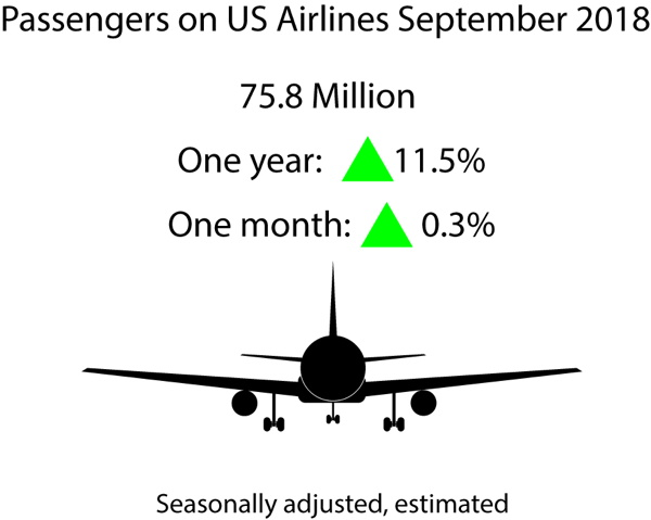 Infographic - September 2018 U.S. Airline Traffic Data