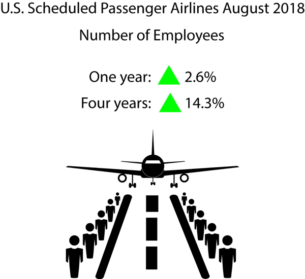 Infographic - August 2018 U.S. Passenger Airline Employment Data