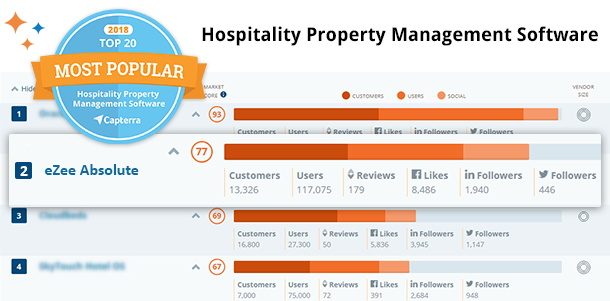 Screenshot - Capterra Top 20 Most Popular Hospitality Property Management Software