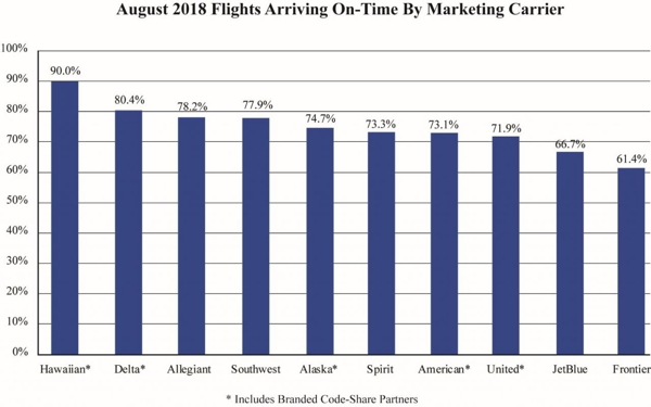 Graph - U.S. Air Travel Consumer Report