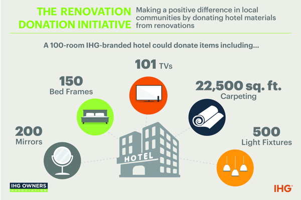 Infographic - IHG Renovation Donation Initiative