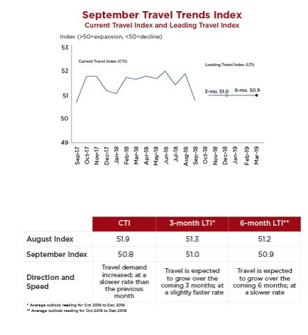 Infographic - U.S. September Travel Trends Index