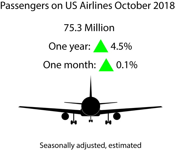 Infographic - October 2018 U.S. Airline Traffic Data