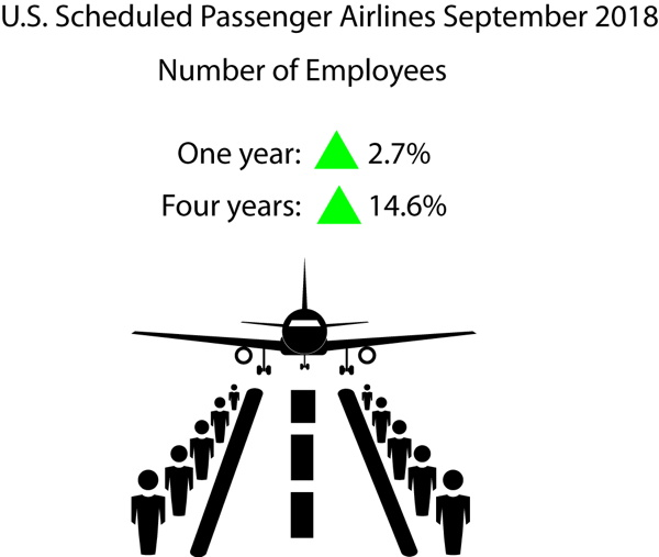 Infographic - September 2018 U.S. Passenger Airline Employment Data