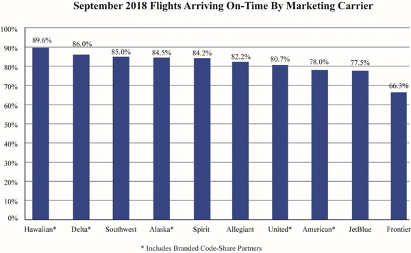 Graph - Air Travel Consumer Report: September 2018