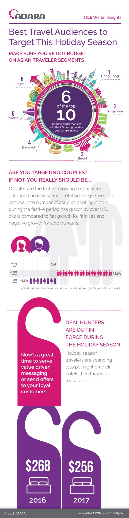 Infographic - Where Are Travelers Checking In?