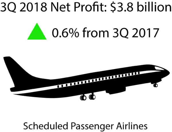 Infographic - Third Quarter 2018 U.S. Airline Financial Data