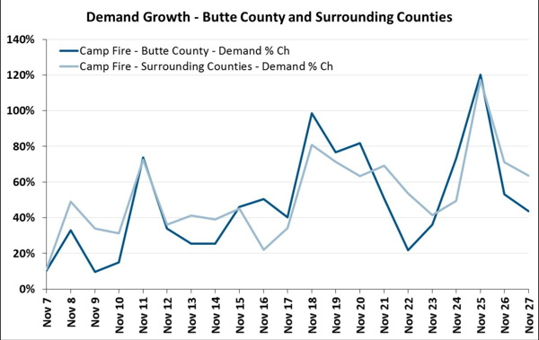 Graph - Hotel Demand California Wildfires