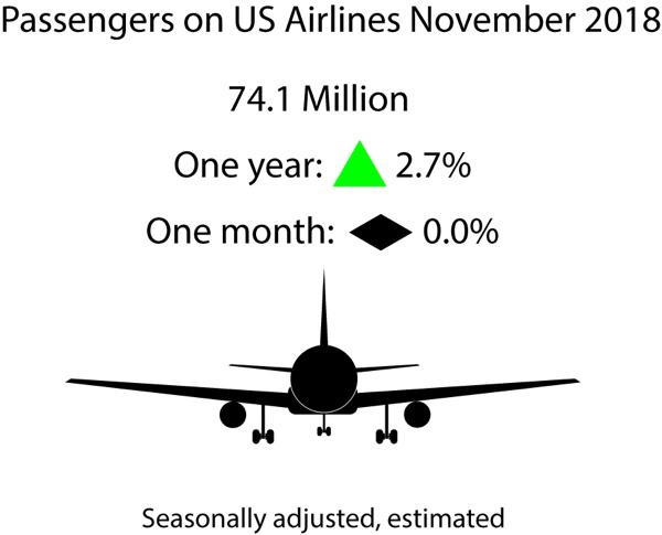Infographic - November 2018 U.S. Airline Traffic Data