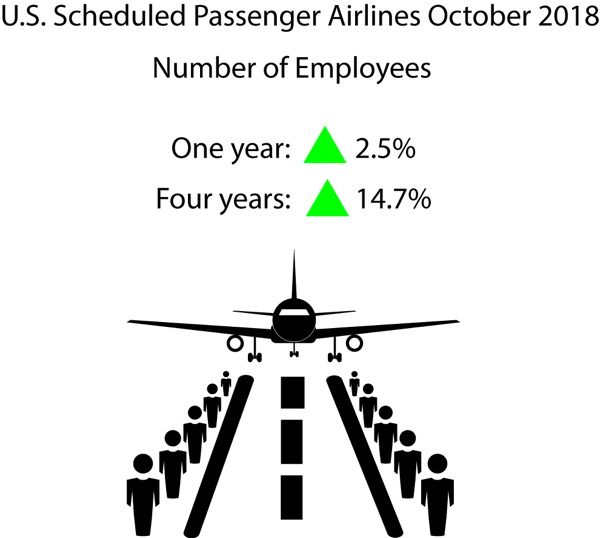 Infographic - October 2018 U.S. Passenger Airline Employment Data