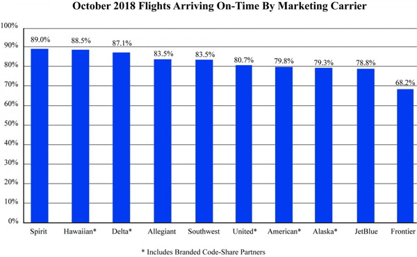 Graph - Air Travel Consumer Report: October 2018