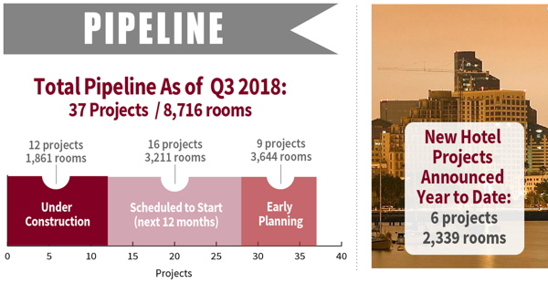 Infographic - San Diego Hotel Construction Pipeline