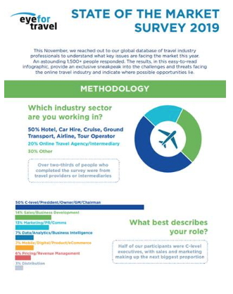 Infographic - State of the Market 2019 - EyeForTravel
