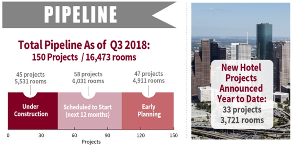 Infographic - Houston Hotel Construction Pipeline