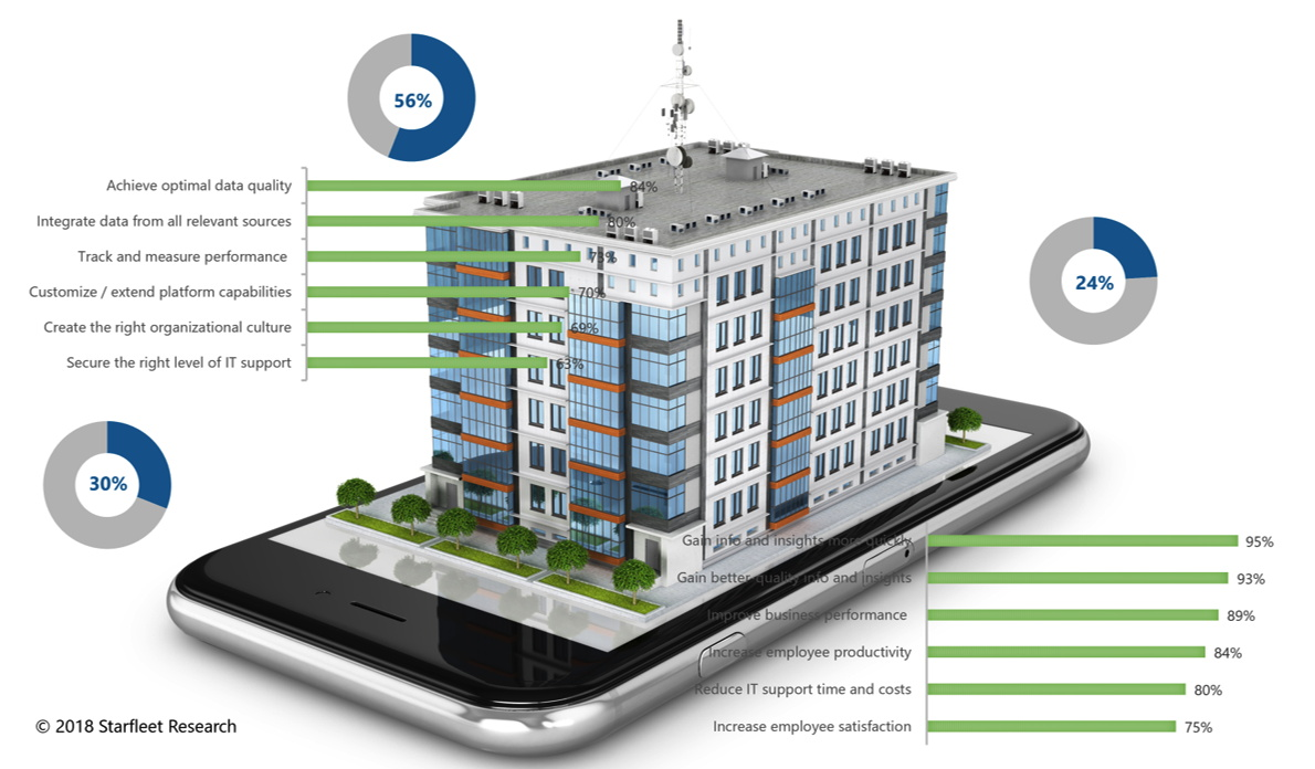 Infographic - Leveraging Business Intelligence To Improve Hotel Performance