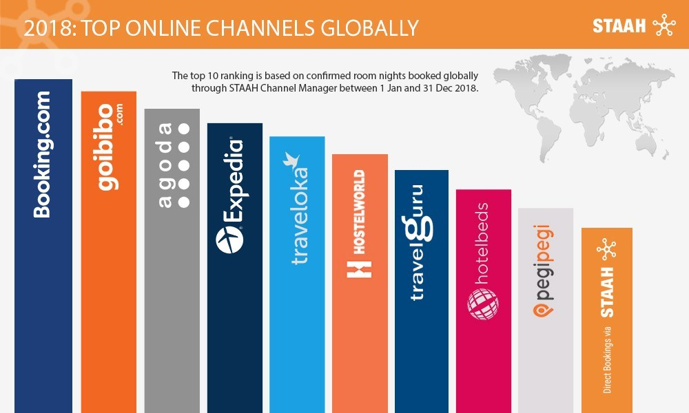 Staah Announces Top Channels That Drove Revenue To Your Property In 2018