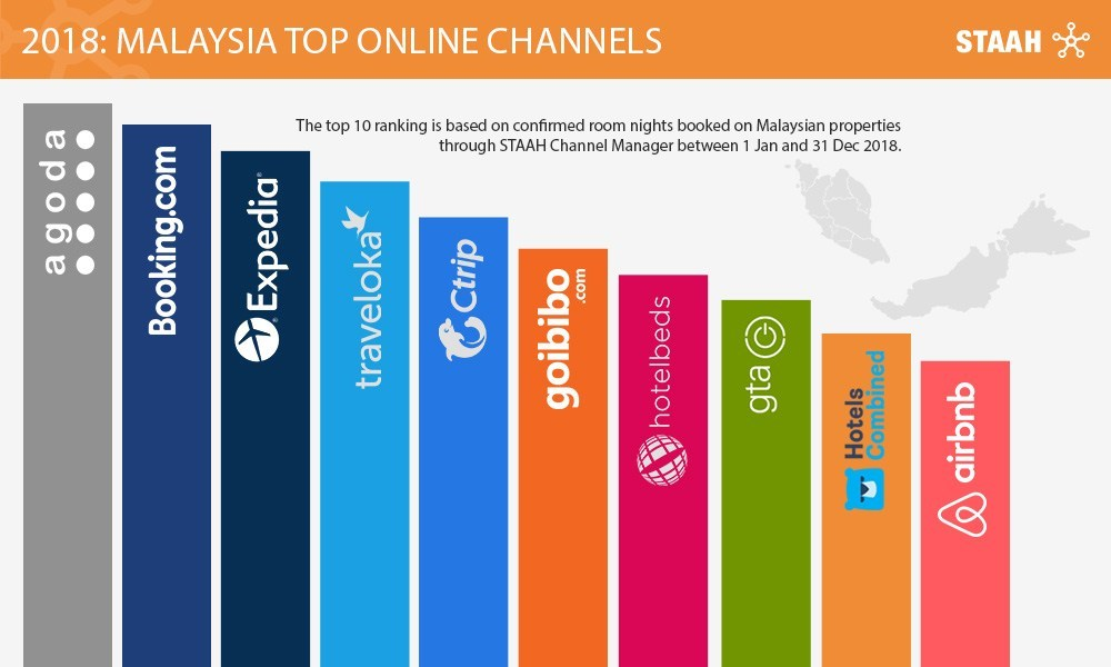 STAAH Announces Top Channels That Drove Revenue to