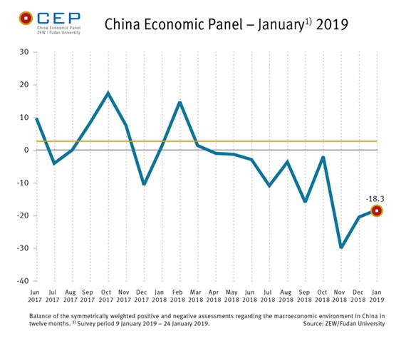 Graph - China CEP Indicator