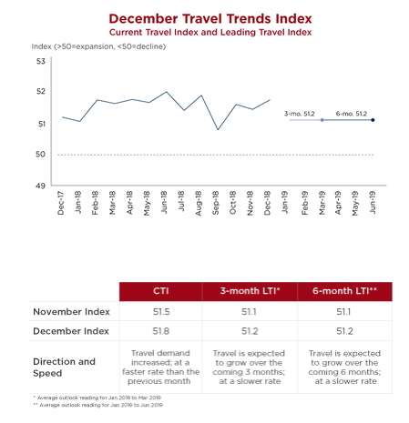 Infographic - U.S. December Travel Trends Index