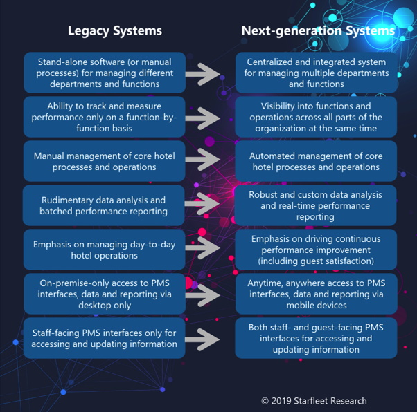 Roadmap Diagram from The 2019 Smart Decision Guide to Hotel Property Management Systems