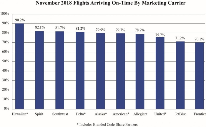 Graph - U.S. Air Travel Consumer Report: November 2018