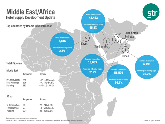 Map - Construction Pipeline Middle East And Africa January 2019