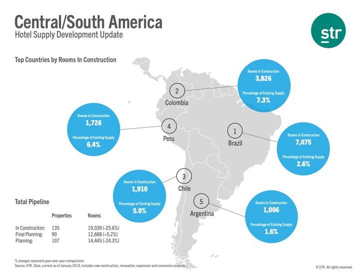 Construction Pipeline Central/South America - January 2019