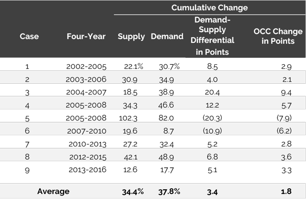 Table - Supply, Demand, and Occupancy Rate: Cumulative Change for the Competitive Set