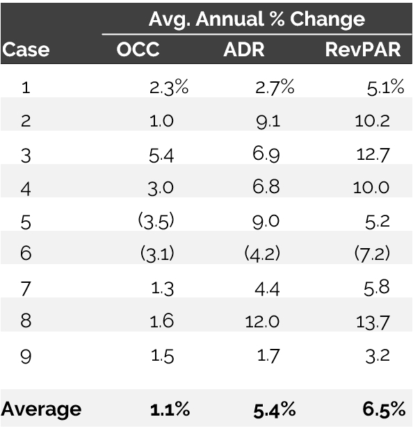 Table - Average Annual % Change: Occupancy, ADR, and RevPAR