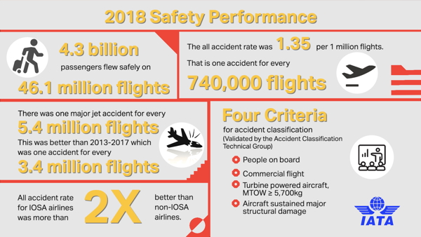 2018 Airline Safety Performance infographic