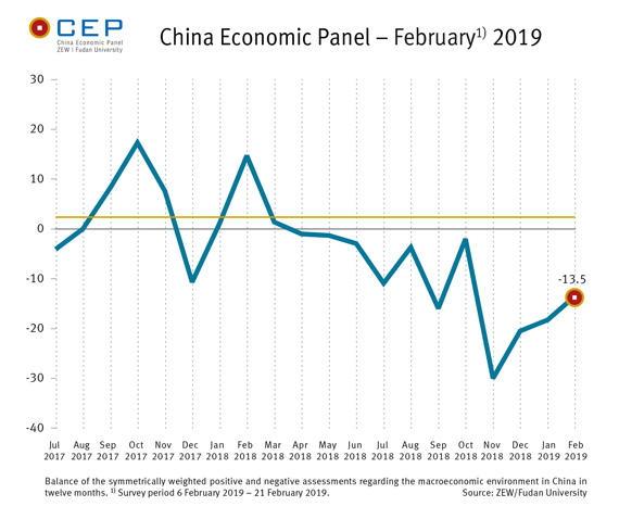 Chart - China Economic Panel February 2019