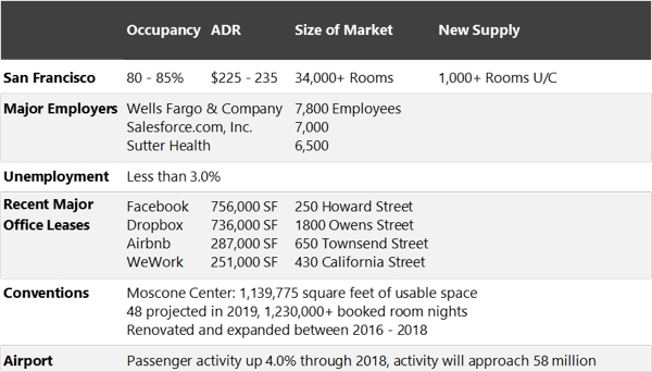 Table - San Francisco's Key Economic Indicators