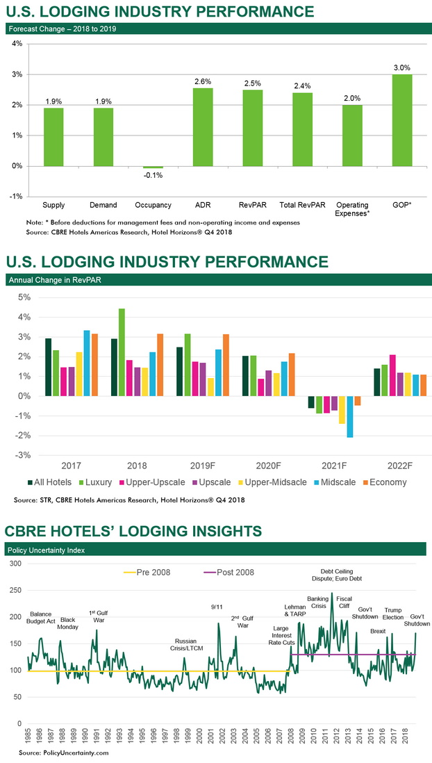Infographic - U.S. Lodging Outlook