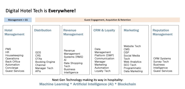 Hospitality Digital Technology: Challenges, Priorities and Buzzwords