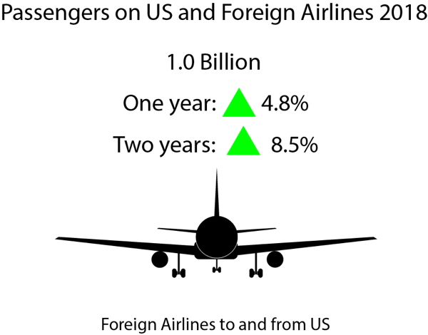 Infographic - 2018 Traffic Data for U.S Airlines and Foreign Airlines U.S. Flights