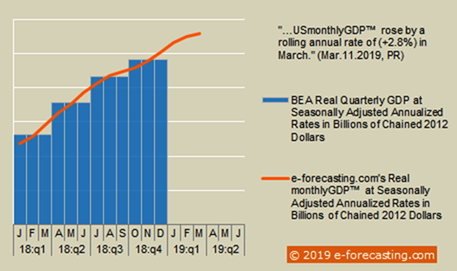 Infographic - USmonthlyGDP™ March 2019