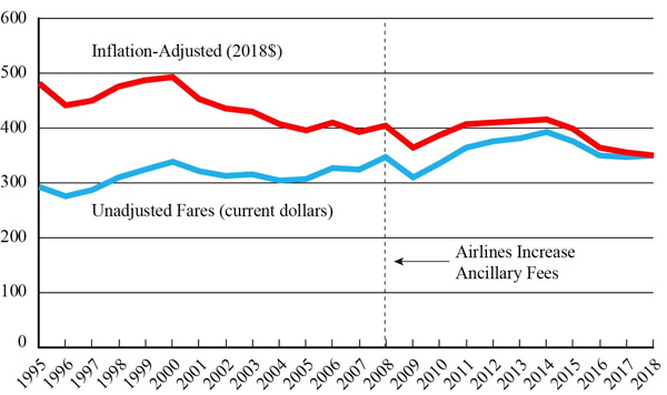 U.S. Average Domestic Annual Fares, 1995-2018
