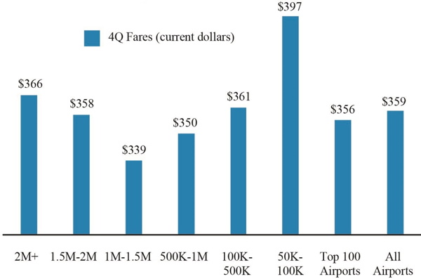 Fares by Airport Group based on Number of Originating Domestic Passengers 4Q 2018