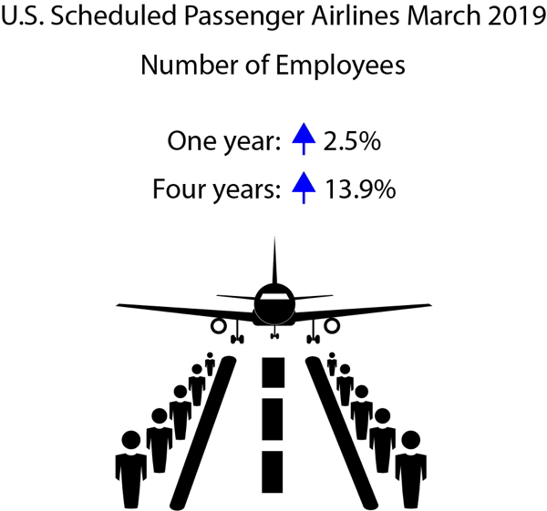 Infographic - March 2019 U.S. Passenger Airline Employment Data