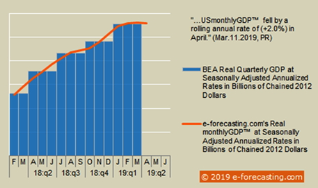 Infographic - USmonthlyGDP™ April 2019