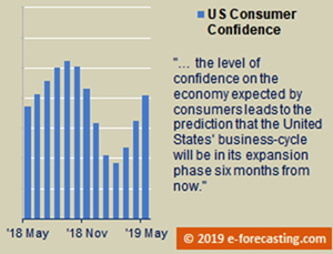 Graph - US consumer confidence, May 2019