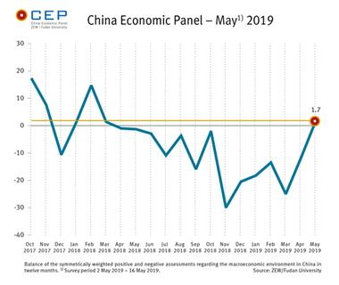 Chart - China Economic Panel May 2019