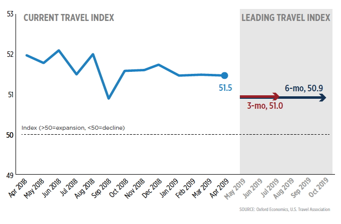 Graph - U.S. April Travel Trends Index