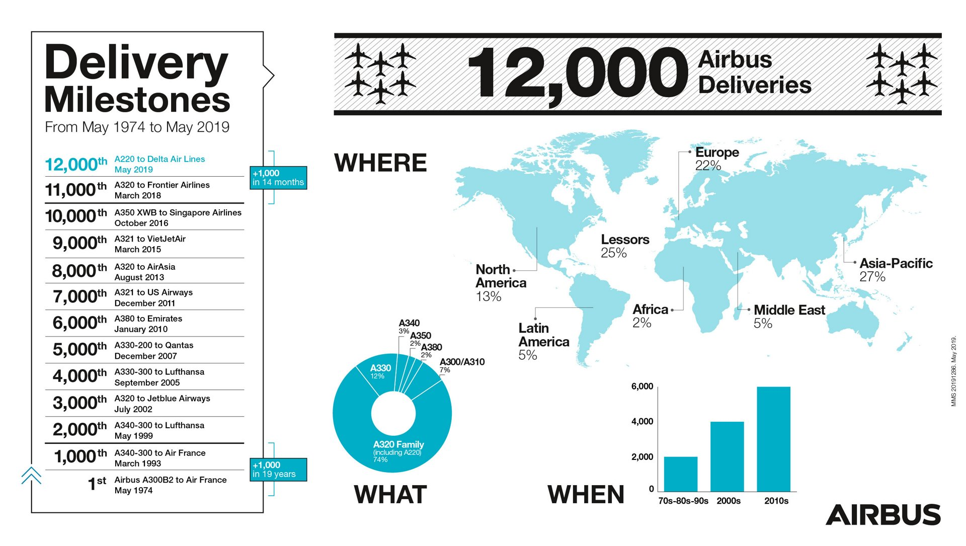 Infographic - Airbus delivery milestones for its family of commercial jetliners, and the geographic distribution of these aircraft
